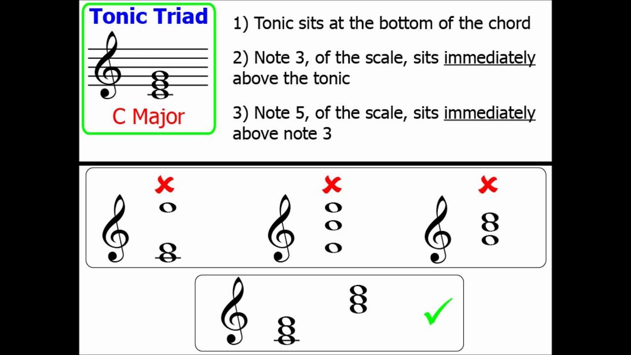 Chords part 1 tonic triads major keys youtube hexwebz Gallery