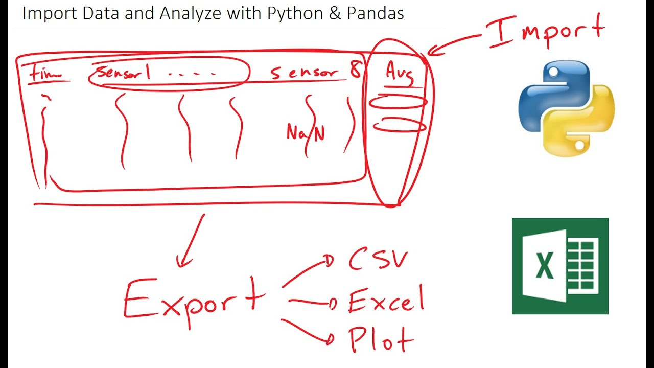 Data Analysis with Python | Programming for Engineers