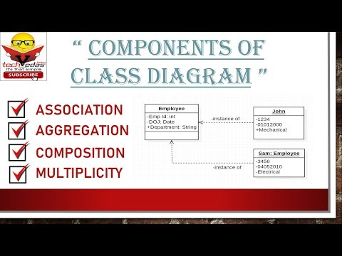 Class Diagram With Examples | Class Object Association Multiplicity Example