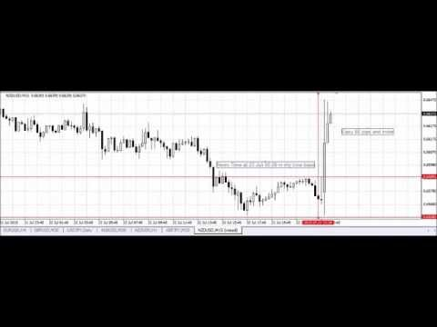 Forex News Trapping strategy easy pips easy money