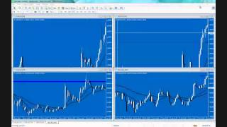 Forex Trading: How to Draw Supply & Demand Lines