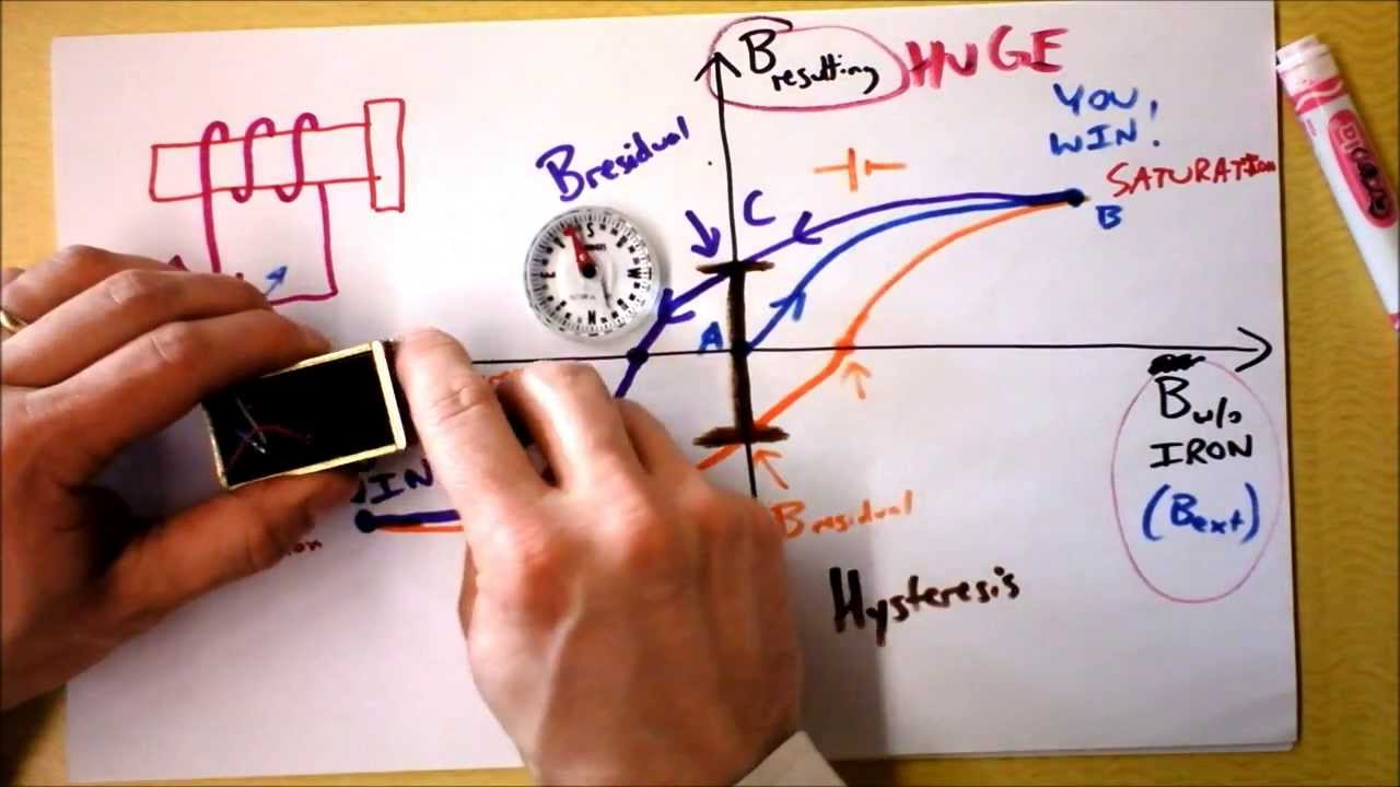 Holt Physics Electricity And Magnetism Study Guide