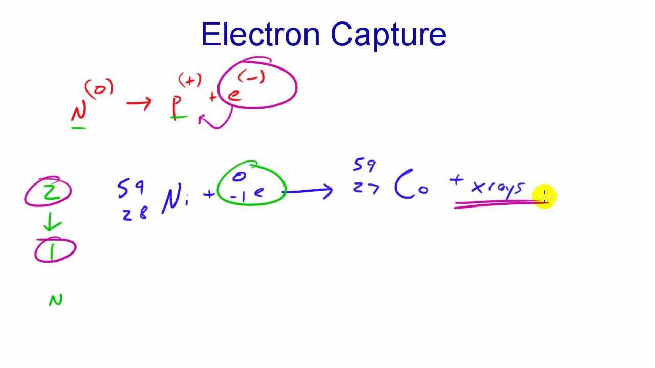 Chemistry Lesson - 21 - Electron Capture and X-Rays - YouTube