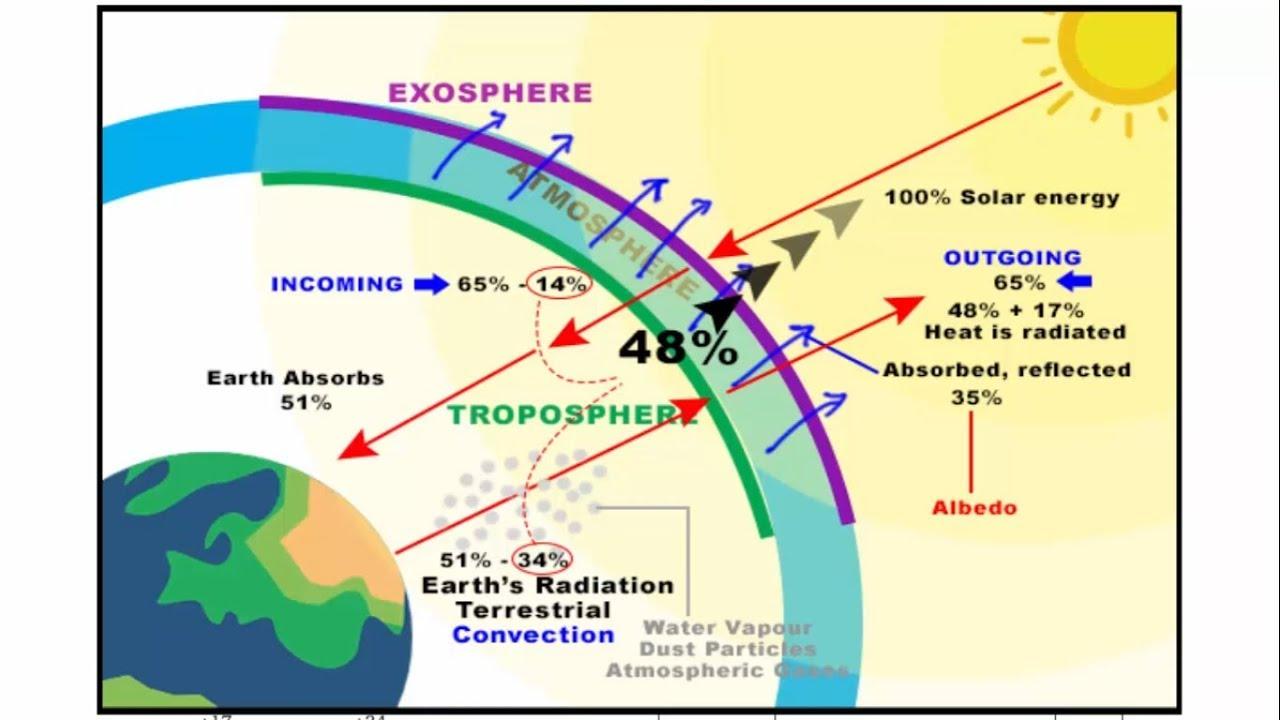 Heat Budget Of Earth Climatology Geography Ias Upsc Ssc Cgl Cds Nda Youtube