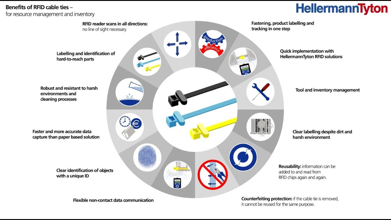 RFID tracking for inventory management | HellermannTyton