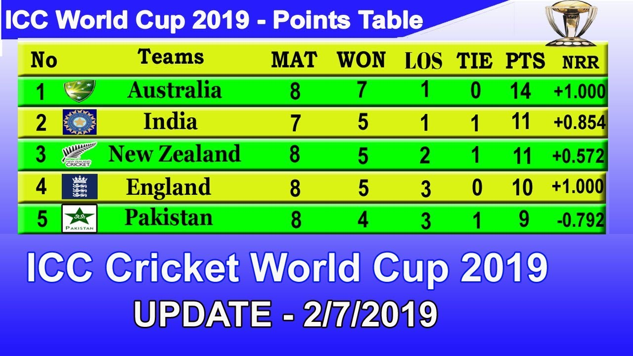 Icc World Cup 2019 Point Table Update 2 7 2019