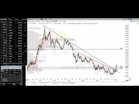 51416 Stock Market Stock Charts Technical Analysis GOLD SILVER DOLLAR OIL NATURAL GAS UNG USO GLD GD