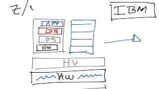 Introducción a Contenedores y Kubernetes Parte 1 (whiteboard)