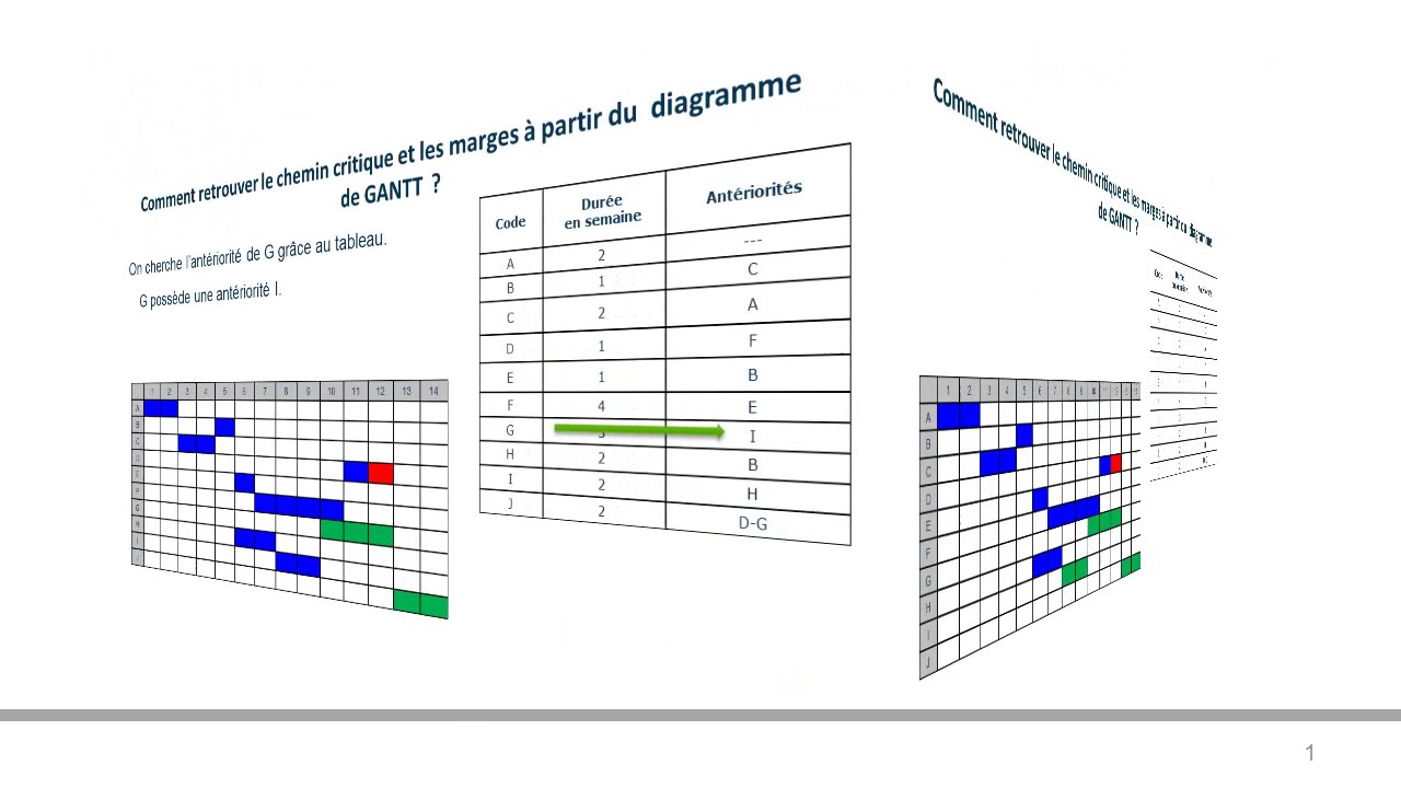 Gantt chemin critique et marges youtube gantt chemin critique et marges ccuart Image collections