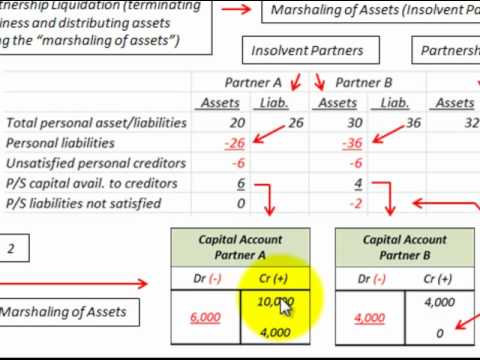 Partnership Accounting Liquidation Using Marshaling Of Assets (Insolvent Partner)