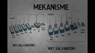 TEKNIK PELAPISAN BAHAN 5 GALVANIZING
