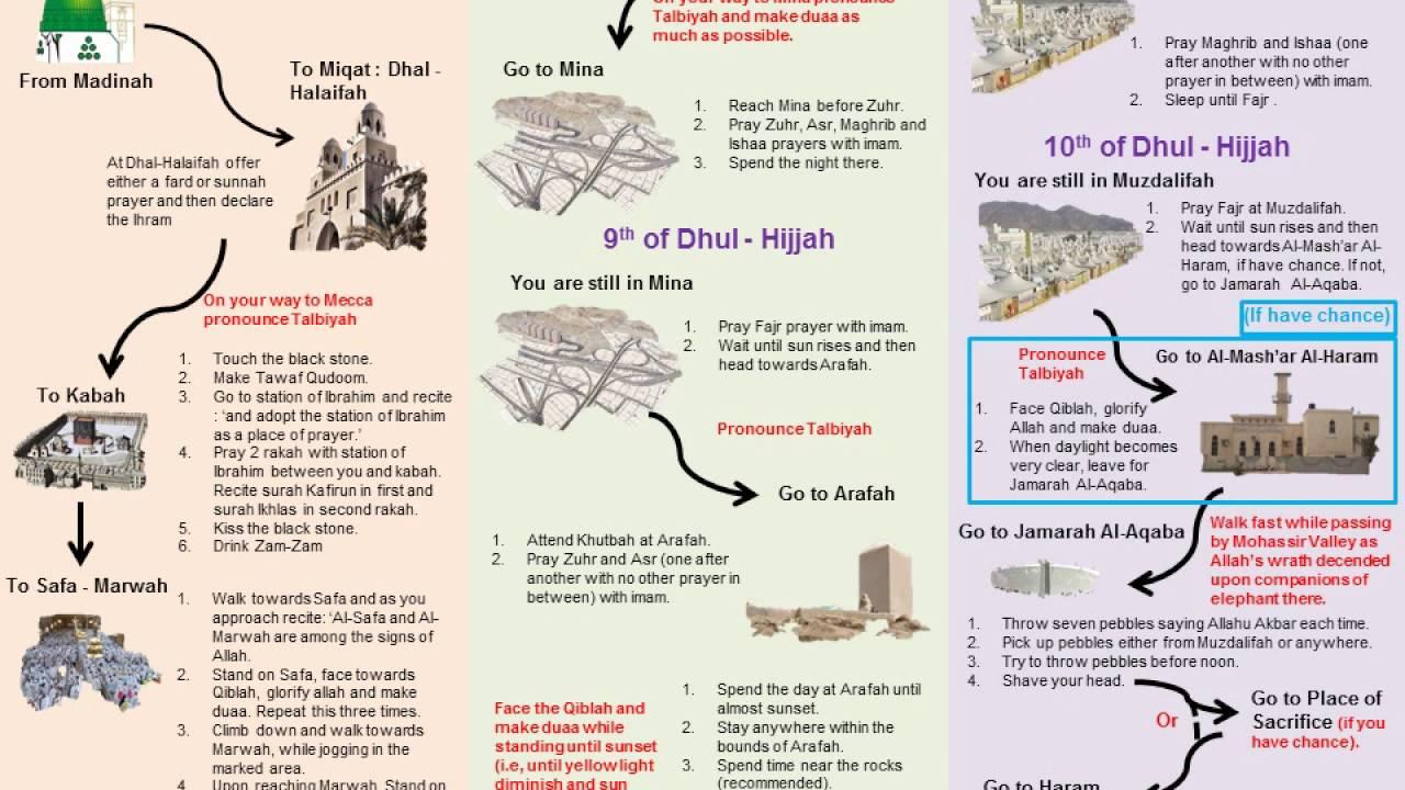 hajj summary youtube rh youtube com Performing Hajj Step by Step Hajj Step by Step Guide