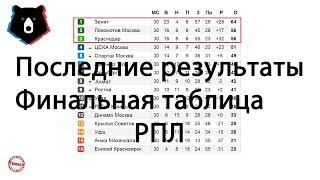 Футбол  Чемпионат России 2019  РПЛ  Последние результаты  Финальная таблица  Бомбардиры