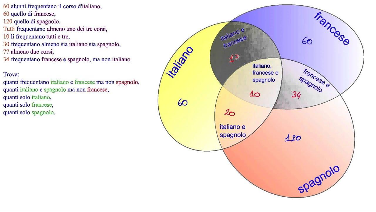 Uso Dei Diagrammi Di Venn Per Risolvere Un Problema Sugli