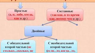Союз как часть речи в русском языке