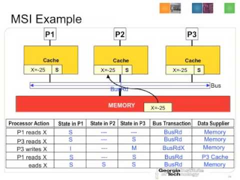 Cache Coherence part 2