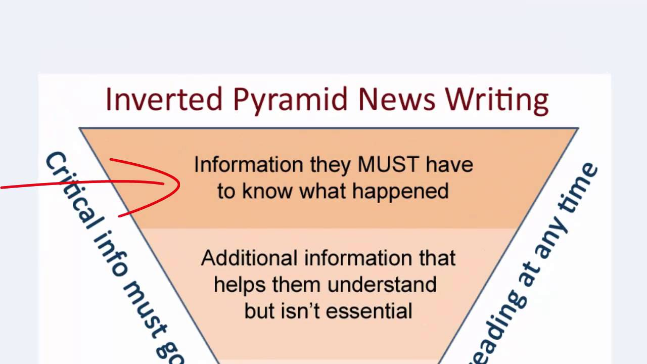 inverted pyramid tutorial inverted pyramid tutorial