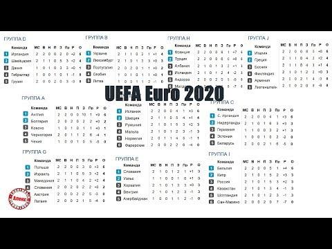 Чемпионат Европы по футболу 2020. 4 тур. Квалификация. Результаты. Группы A, B, D, F, G. Расписание.