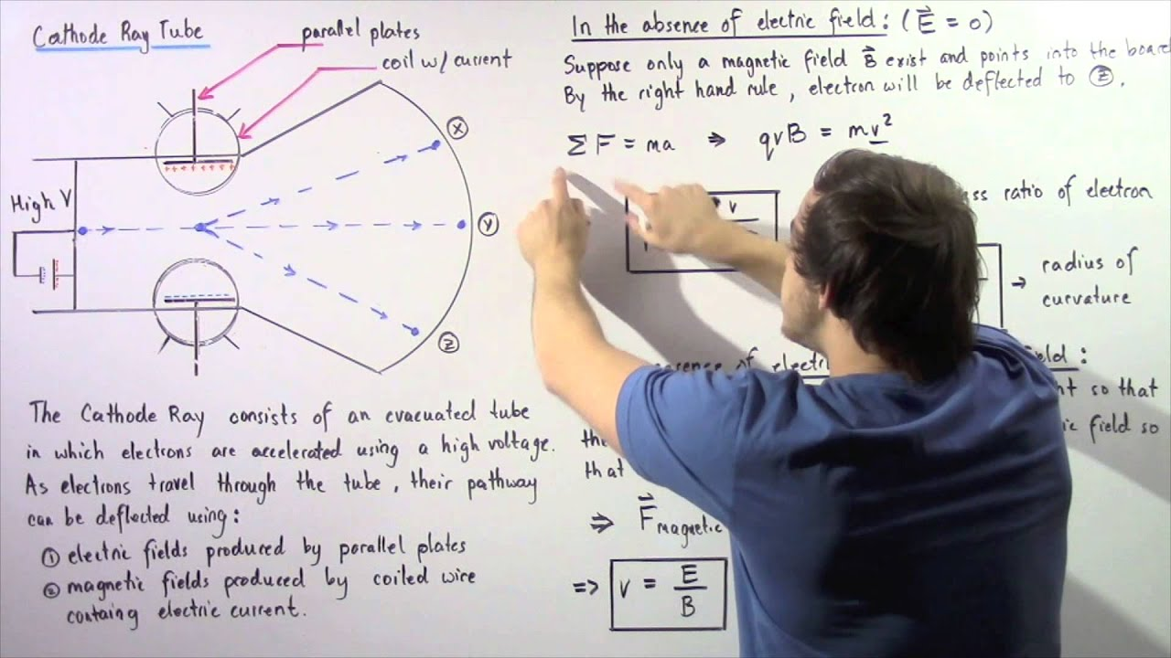 report on deflection of an electron Motion of electrons in magnetic field and measurement of e/m you will need your lab report from deflection of an electron beam by a transverse electric.