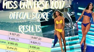 Miss Universe 2017 Official Score Results from Judges
