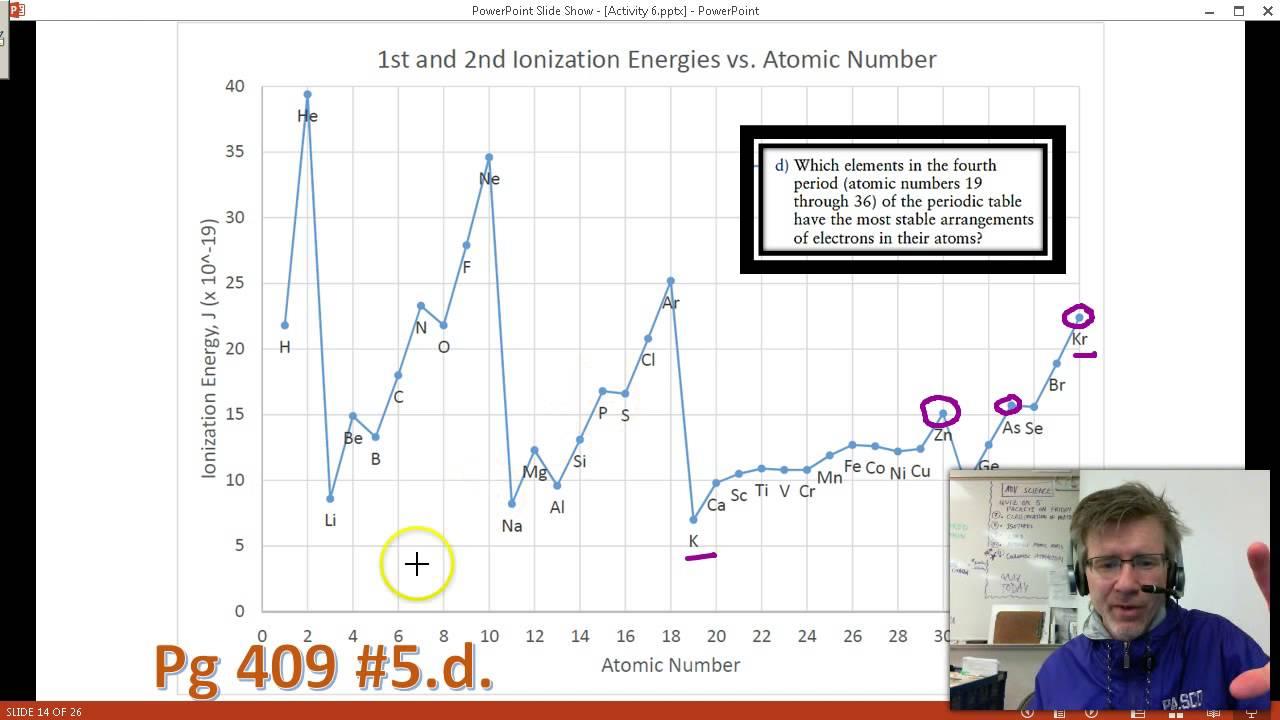 hight resolution of activity 6 walkthrough ionization energy s p d f electron configuration levels