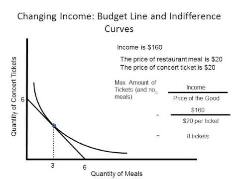 income consumption line
