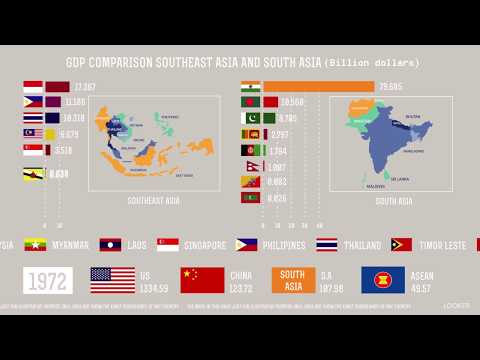 SOUTHEAST ASIA COMPARE TO SOUTH ASIA | GDP COMPARISON | LOOKER