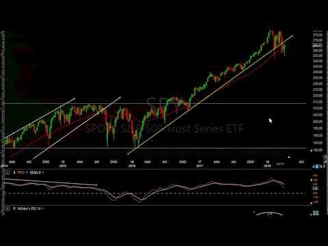 Stock Market Technical Analysis 4-5-18