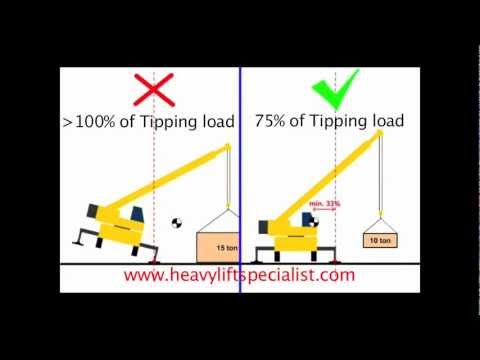 Animation Crane Stability: Tipping Load and 75% of Tipping