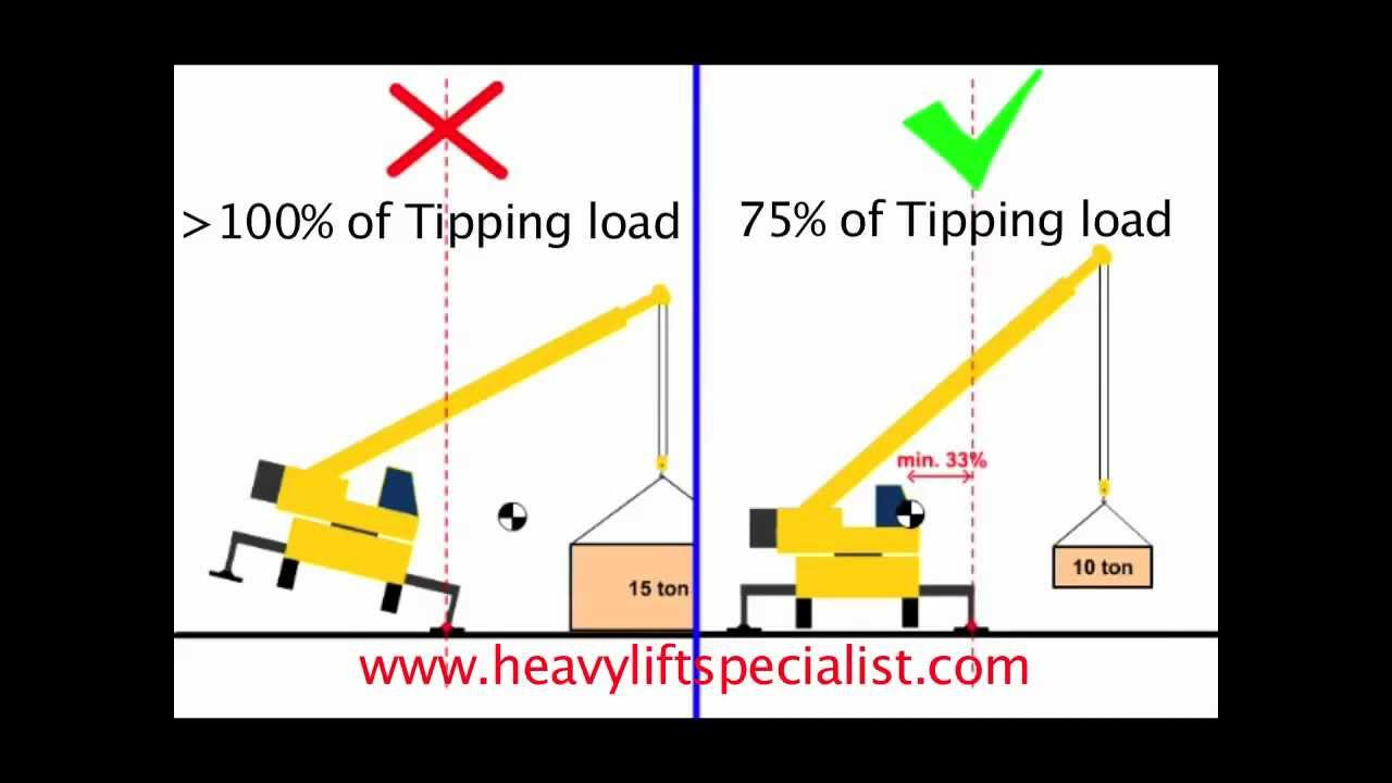 hight resolution of animation crane stability tipping load and 75 of tipping