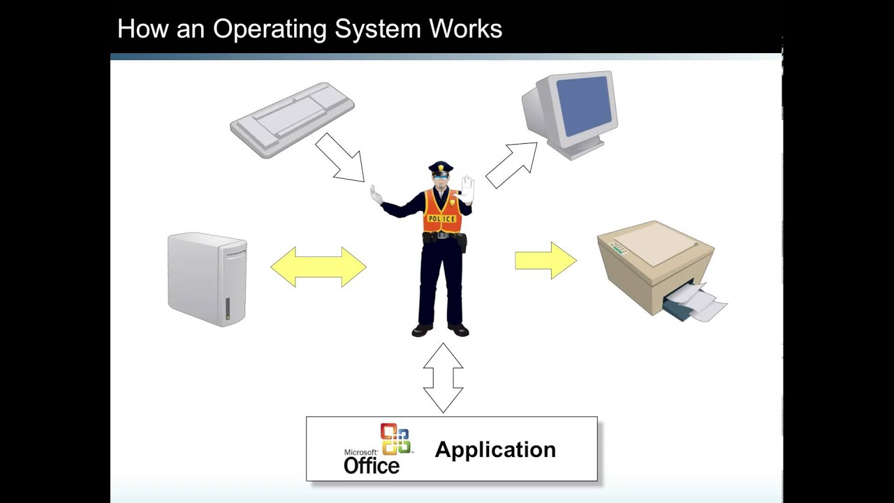 basics of the operating system Introduction to operating systems or at least the basic parameters of a solution is called the operating system (os)3.