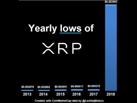Case For XRP World Reserve Currency And Ripple Keeps Building