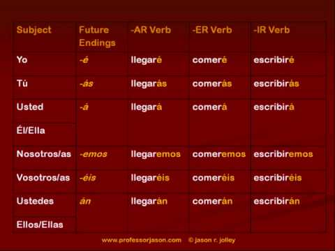 Talking About the Future in Spanish: Using the Future Tense and IR ...