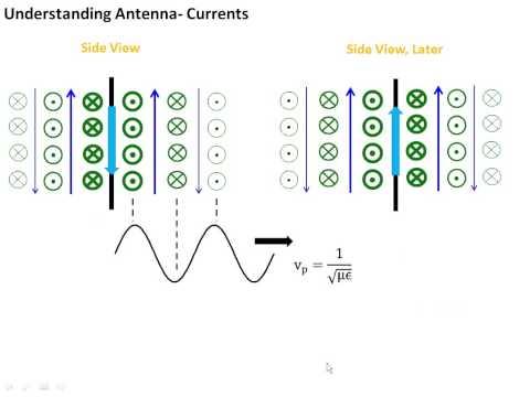 4.1 Antenna Basics