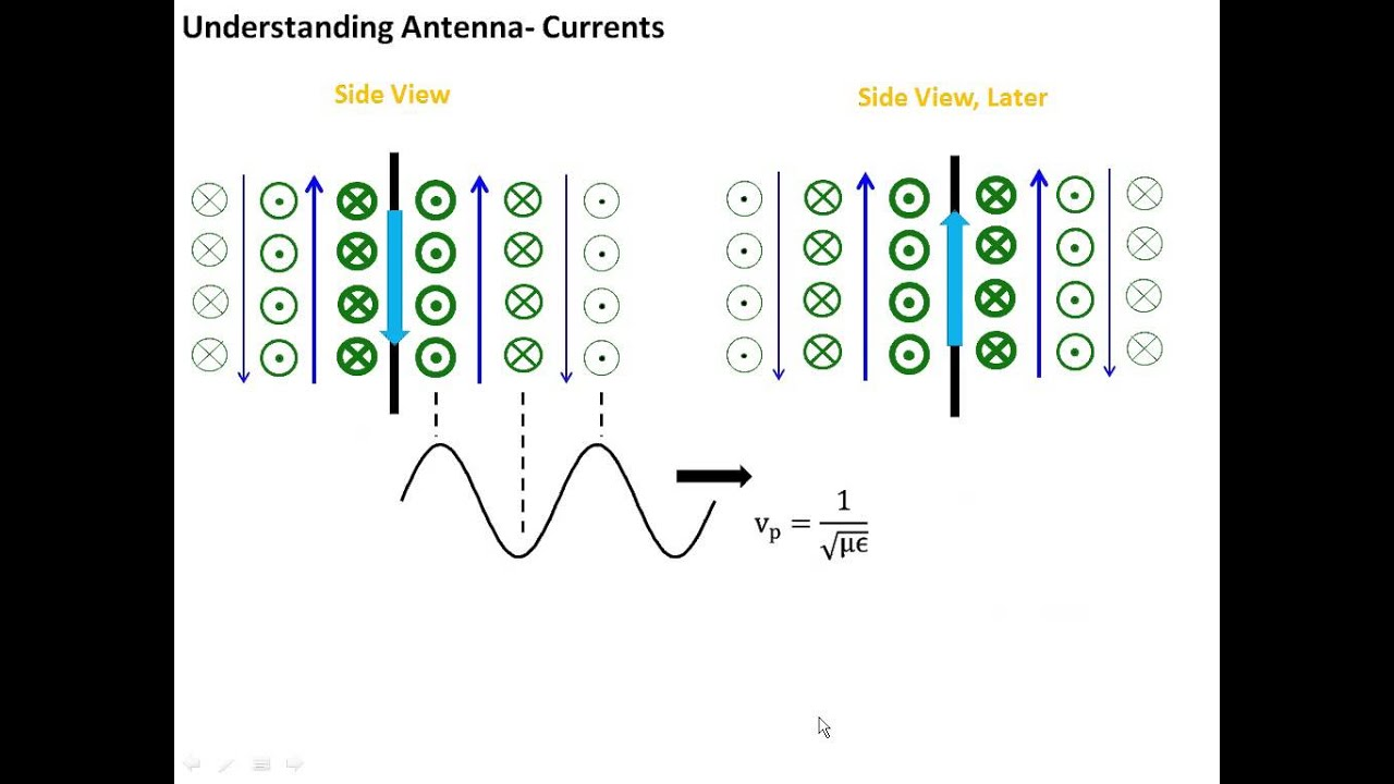 41 Antenna Basics Youtube Electronic Waves Transmission Line Circuit Design