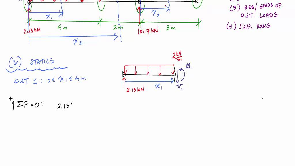 Shear And Moment Functions Example 1 Mechanics Of Materials Youtube