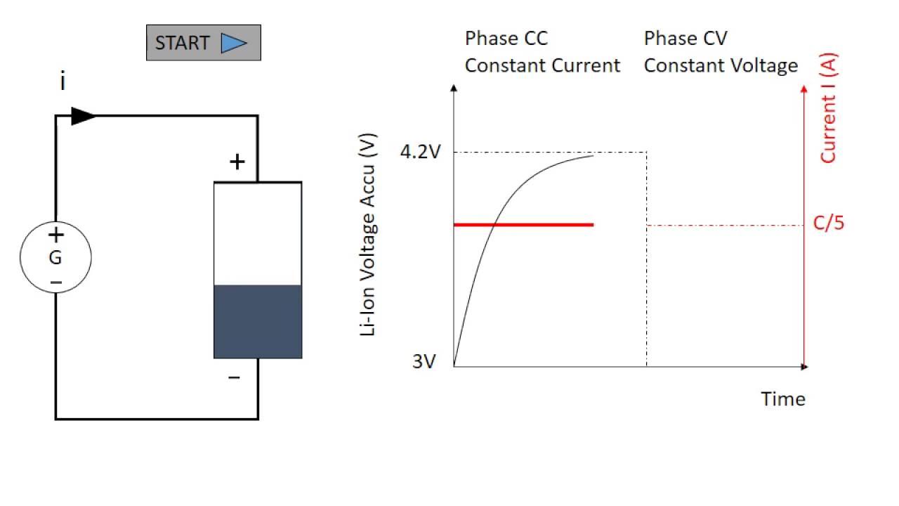 principle cc cv battery charging process en