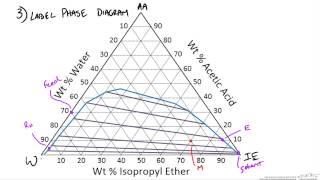 Hunter-Nash Method: Liquid-Liquid Extraction Example