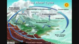The Quranic Miracles: The Water Cycle in the Quran