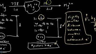 1st 2nd 3rd ionization