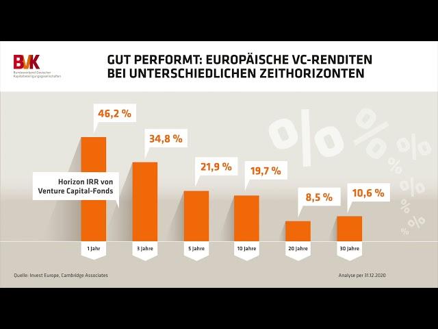 Gut performt: Europäische VC-Renditen bei unterschiedlichen Zeithorizonten