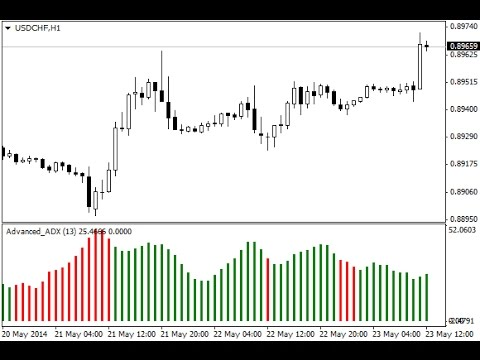 Advanced Adx Indicator For Metatrader 5 Youtube