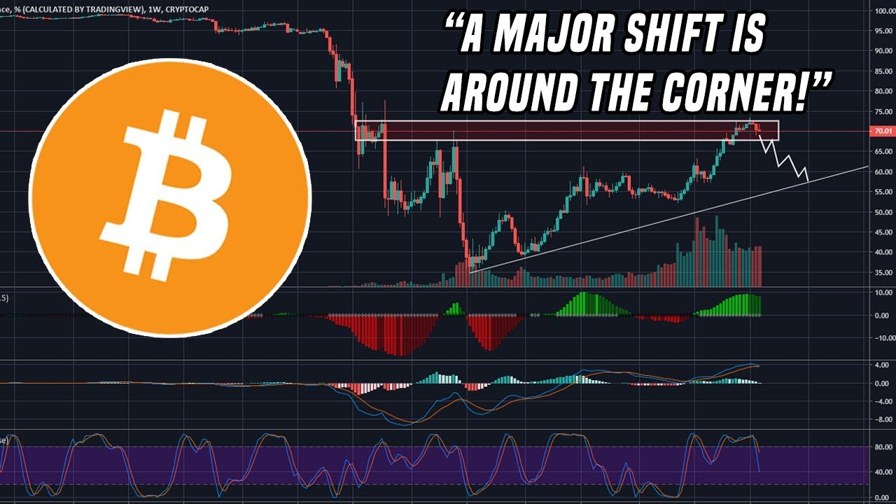 Altcoins Setup For Major Shift | Here's What You Need To Know