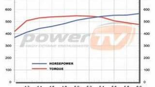 Nippon Oil ENEOS Dyno Testing PowerTV