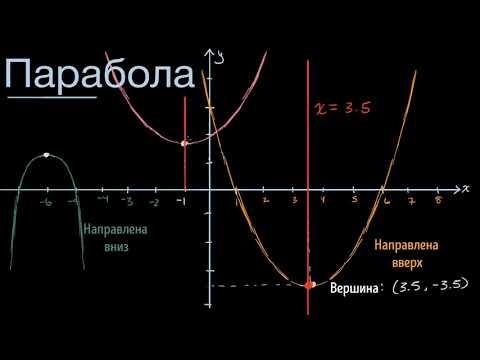 Вопрос: Как найти вершину параболы квадратного уравнения?