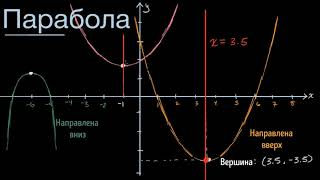 Парабола | Квадратичная функция | Алгебра I (1 видео)
