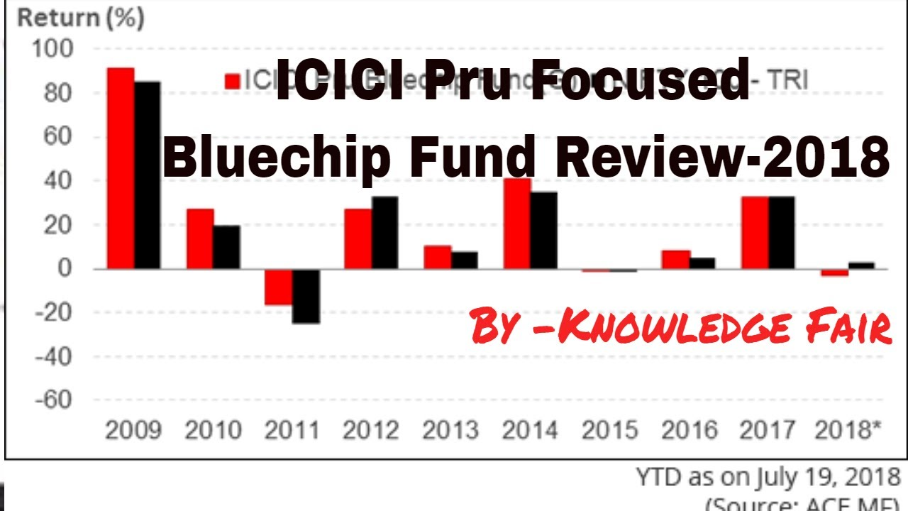 icici prudential bluechip fund