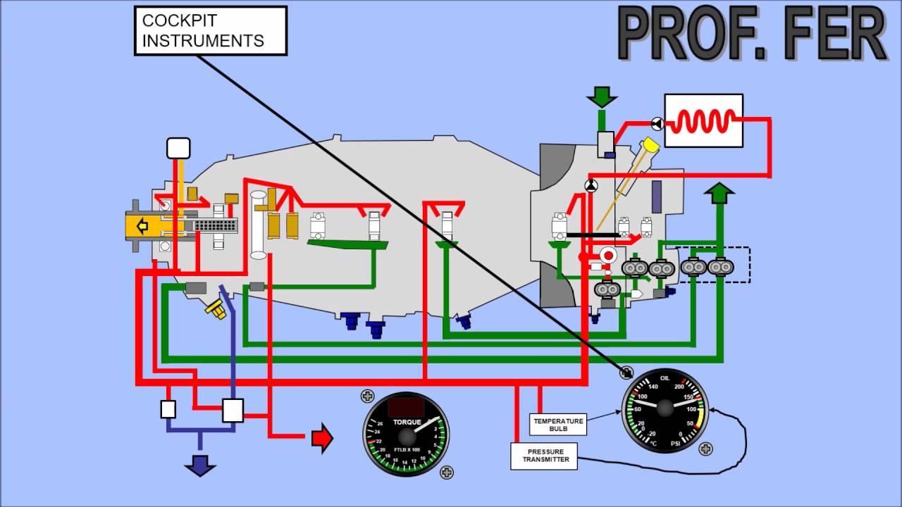 Pt6 Oil System Components Description