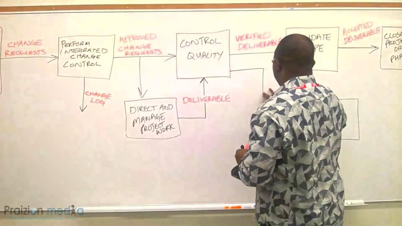 Pmbok Guide Change Requests Dataflow Pmp Exam Prep Youtube Process Flow Diagram Html5