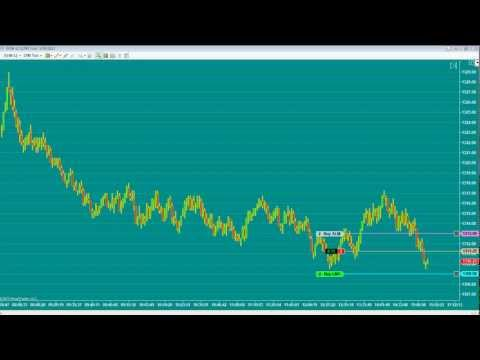 Day Trading Emini S&P Futures Explained